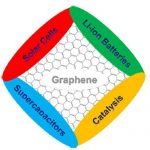 graphene for energy