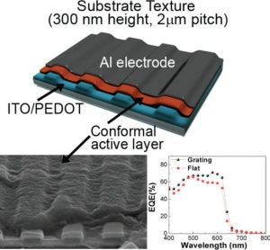 Textured solar cell
