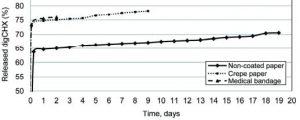 Antibacterial paper release profile