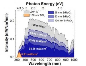 """The correlated electron """"metal"""" SrRuO3 exhibits strong visible slight absorption. Overlaid here on the AM1.5G solar spectrum, it can be seen that SrRuO3 absorbs more than 75 times more light than TiO2. The structural, chemical, and electronic compatibility of TiO2 and SrRuO3 further enables the fabrication of heterojunctions with exciting photovoltaic and photocatalytic response driven by hot-carrier injection. Lane Martin, University of Illinois."""