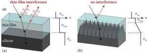 The nanostructures limit the amount of light reflected at the thin film interface. (Click to enlarge.)