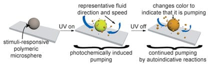 Building an autoinductive, self-propagating reaction directly into a polymer has resulted in stimuliresponsive materials that are capable of remembering the presence of a stimulus, even after the stimulus is no longer present. As a proof of concept, a nonmechanical, polymer-based pump has been made that is capable of pumping fluids surrounding the polymer when exposed to a fleeting signal (UV light). Source: Wiley-VCH