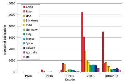 Fig. 1:  Top 12 solar fuels nations, ISI 2012. Source: statnano.com