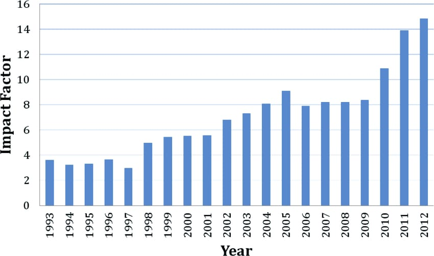 Development of the Advanced Materials Impact Factor over the last 20 years.