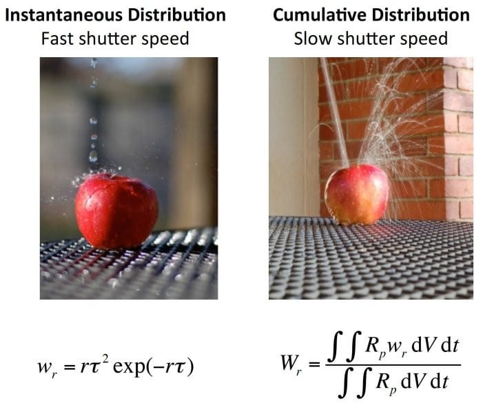 Analogy-for-instantaneous-and-cumulative-distributions