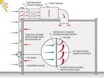 Cutting-edge solar air heating technology