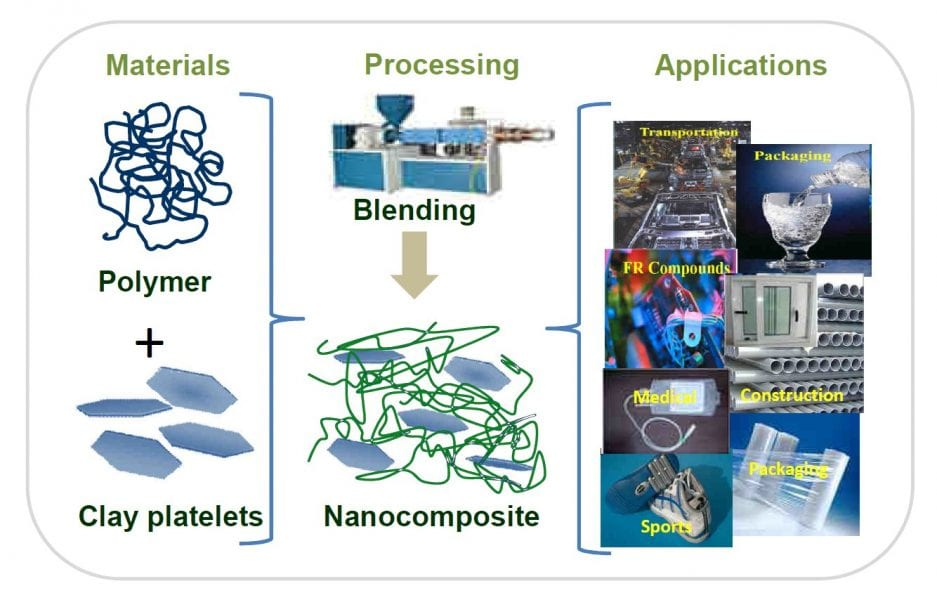 clay-containing-polymer-nanocomposites