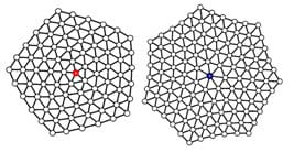 Defects in the crystal destroy the order of six-fold rotational symmetry. The structure on the left displays particles arranged in a pentagonal lattice; the structure on the right is a heptagonal lattice.