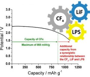 hen ORNL researchers incorporated a solid lithium thiophosphate electrolyte into a lithium-carbon fluoride battery, the device generated a 26 percent higher capacity than what would be its theoretical maximum if each component acted independently.