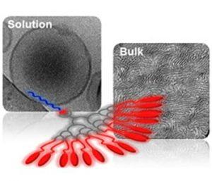 Responsive linear-dendritic block copolymers