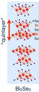 """This illustration shows the crystal structure of the topological insulator bismuth selenide, Se-Bi-Se-Bi-Se, consisting of five atomic layers (""""quinlayers"""") of alternating selenide (Se) and bismuth (Bi). Credit: Penn State."""