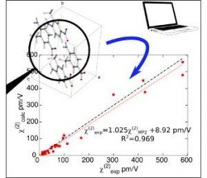 modeling-optical-behavior-organic-crystals