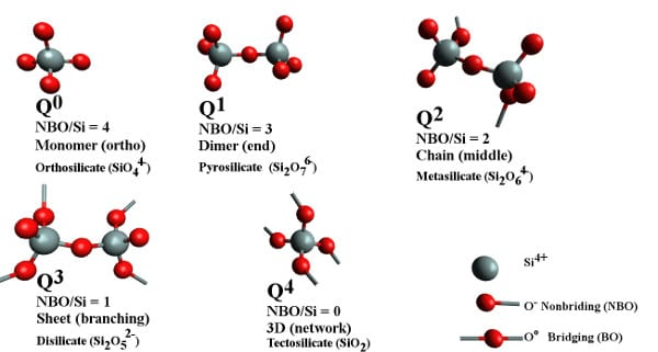 Models of silicate melt structural entities that coexist in different ratios depending on the chemical environment. Q-notation for each structural unit and non-bridging oxygen (red) per silicon atom (grey), NBO/Si, are two different ways to indicate the extent of polymerization. The term bridging oxygen describes an oxygen atom boding two silicon atoms together.