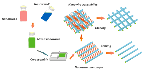 flexible transparent electrodes made from nanowire networks rh advancedsciencenews com