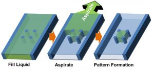 Figure: Concept of capillarity-guided patterning of liquids and hydrogels.