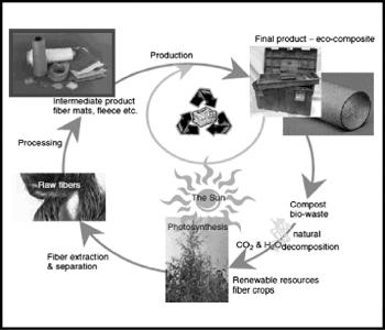 Natural-Fiber-Composite-Life-Cycle
