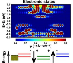 electronic-structure-self-assembled-monolayers