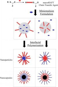 Figure_ MaterialsViews Abstract_Fuchs_Interfacial RAFT miniemulsion polymerization