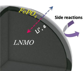 FePo4-coated-LNMO-Schematic