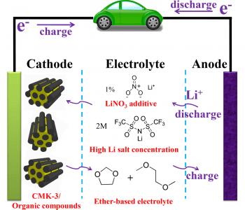 Organic-Li-Battery-Strategy