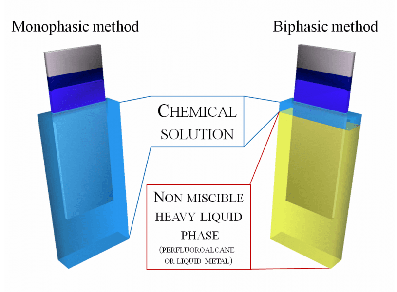 Bi-phasic dip coating