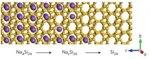 Figure 1 Illustration of the structure and compositional change in the vacuum thermal transformation of Na4Si24 (left) to Si24 (right) where sodium atoms are shown in purple and silicon atoms in yellow [1].