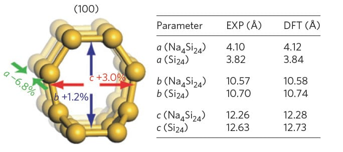 Figure 2 Illustration of how vacuum thermal removal of Na from Na4Si24 to form Si24 has a minimal effect on the lattice parameters [1].