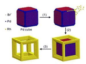 Manufacturing Process of Rhodium Nanoframes