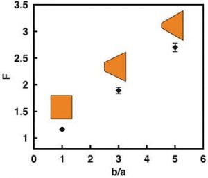 Rectification factor F for GO films with different cross-sectional areas at the entrance and exit ends.