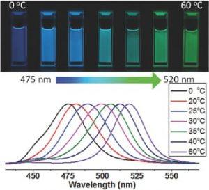 Color controlled perovskite quantum dots