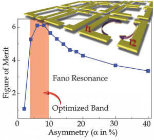 fano-resonances-THz-metasurfaces