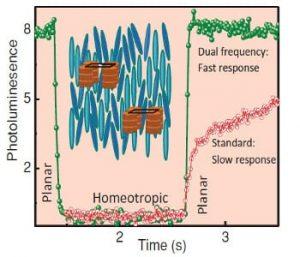 fast-photoluminescence-switching