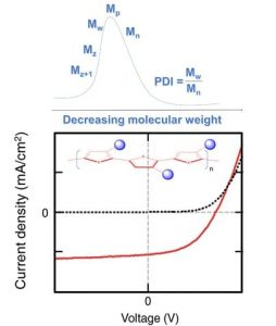 marc.201500398 influence of molecular weight on photovoltaic efficiency