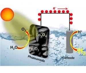 photoelectrochemical-water-splitting