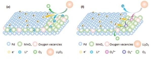 Li2O2 decomposition on the nanomembrane