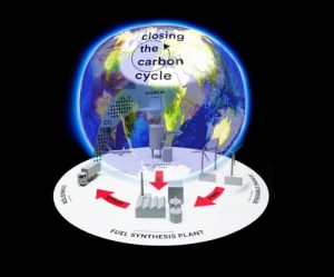"This photomontage unites the vision of a global CO2 utilization strategy with a fuel synthesis plant that ena-bles closing the carbon cycle. Images courtesy of Todd Siler and Geoffrey Ozin, www.artnanoinnovations.com, and Matthias Gommel and Peter Weibel, ""GLOBALE: Exo-Evolution"" exhibition at the ZKM Center for Art and Media in Karlsruhe, Germany, 31.10.2015 to 28.02.2016."