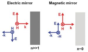 Optical Magnetic Mirror
