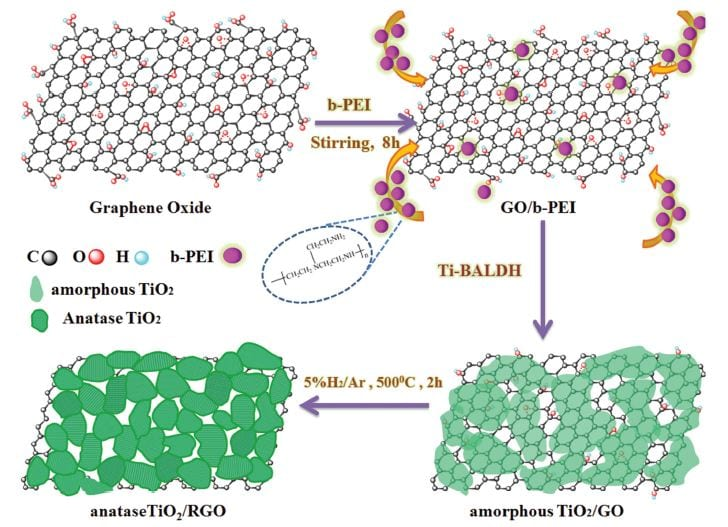 synthesis of RGO/TiO2 anode material