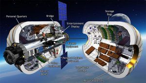 Space modules for industrial and scientific purposes