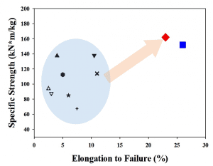 Specific strength vs. elongation to failure for a range of Mg alloys. Red diamond: LX41; blue square: Mg-30Li; further symbols correspond to literature data for other hot-rolled Mg alloys and are explained in the original publication [Y. Estrin et al., Materials Letters 173, 252–256 (2016)].