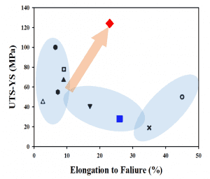Strain hardening capability (UTS - YS) vs. elongation to failure. The superior performance of LX41 (red diamond) is highlighted by an arrow. Blue square: alloy Mg-30Li. Other symbols correspond to literature data for other hot-rolled Mg alloys and are explained in the original publication [Y. Estrin et al., Materials Letters 173, 252–256 (2016)].