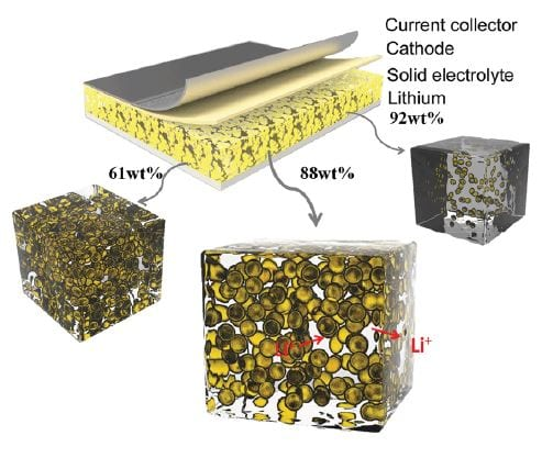 tunable nanogels for Li-ion batteries