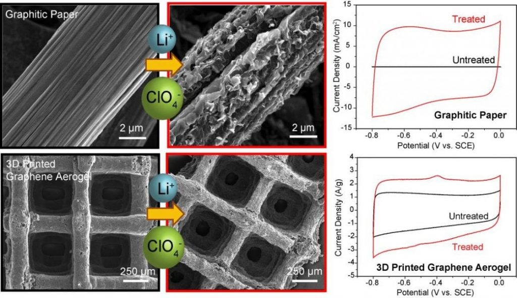 Ion Intercalation Boosts Capacitance of Graphene-Based