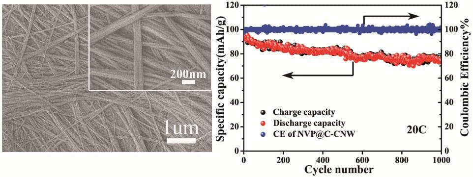 nvp-nanowire-sodium-ion-battery