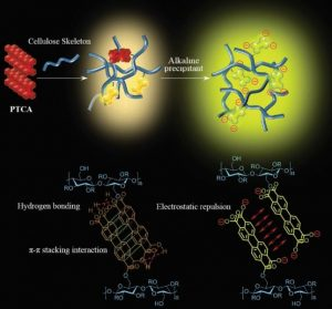 cellulose-based solid fluerescent materials