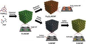 3d-carbon-nanshoeet-framework
