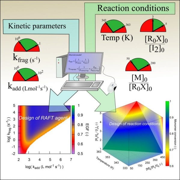 kinetic-modeling-for-raft-polymerizations