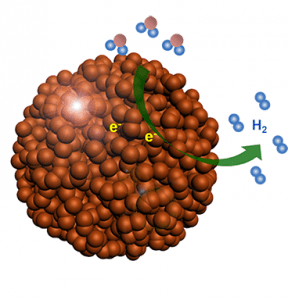 porous-silicon-nanoparticles-hydrogen-production