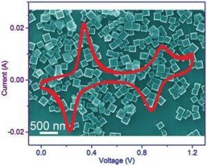 high-capacity-aqueous-potassium-ion-batteries
