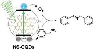 photocalactyc-graphene-quantum-dots
